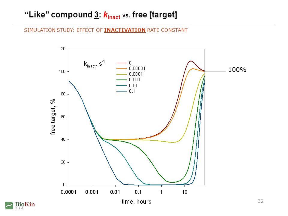 Like compound 3: kinact vs. free [target]